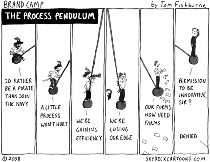 The Process Pendulum Cartoon