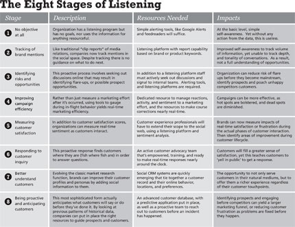 Eight Stages of Listening
