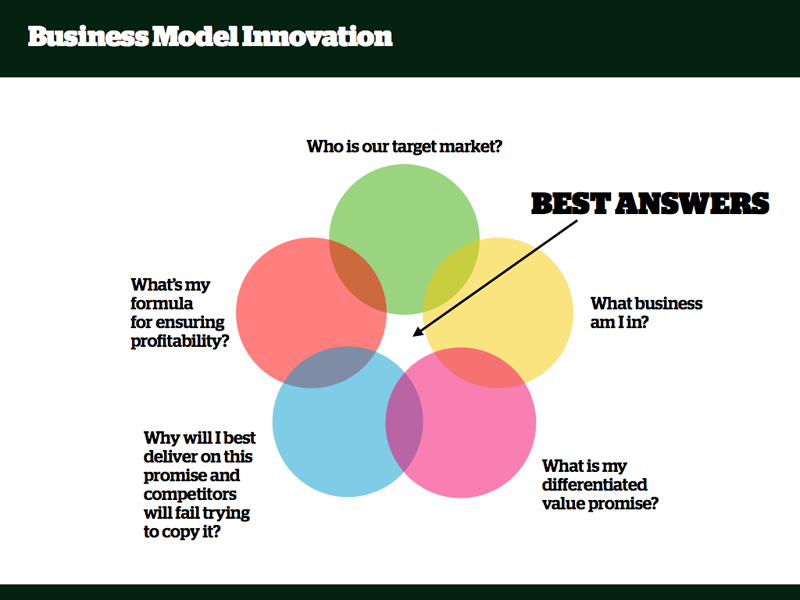 thesis business model 1 critically assessing the strengths and limitations of the business model canvas master thesis business administration author: bastian coes student number: s1246615.