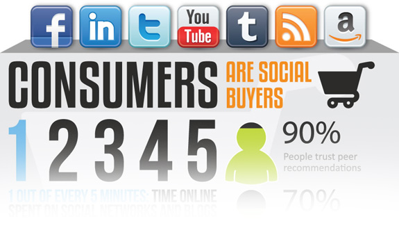 Consumer Behavior Research Social Media