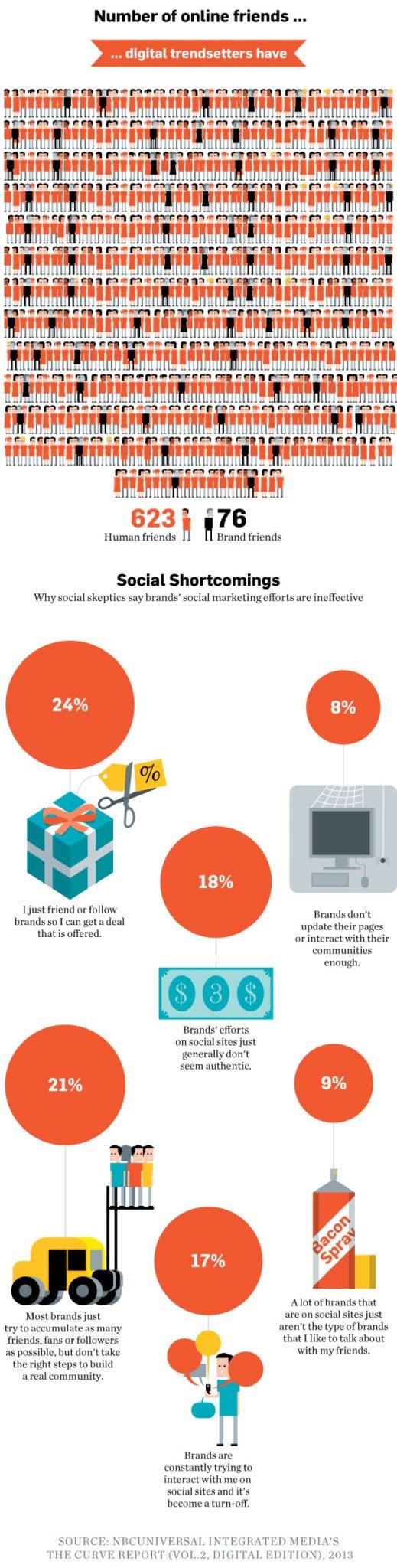 Social Media Brand Friend Stats