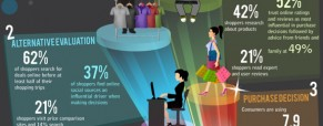 Shopping Behaviors: New Age Shoppers Path to Purchase